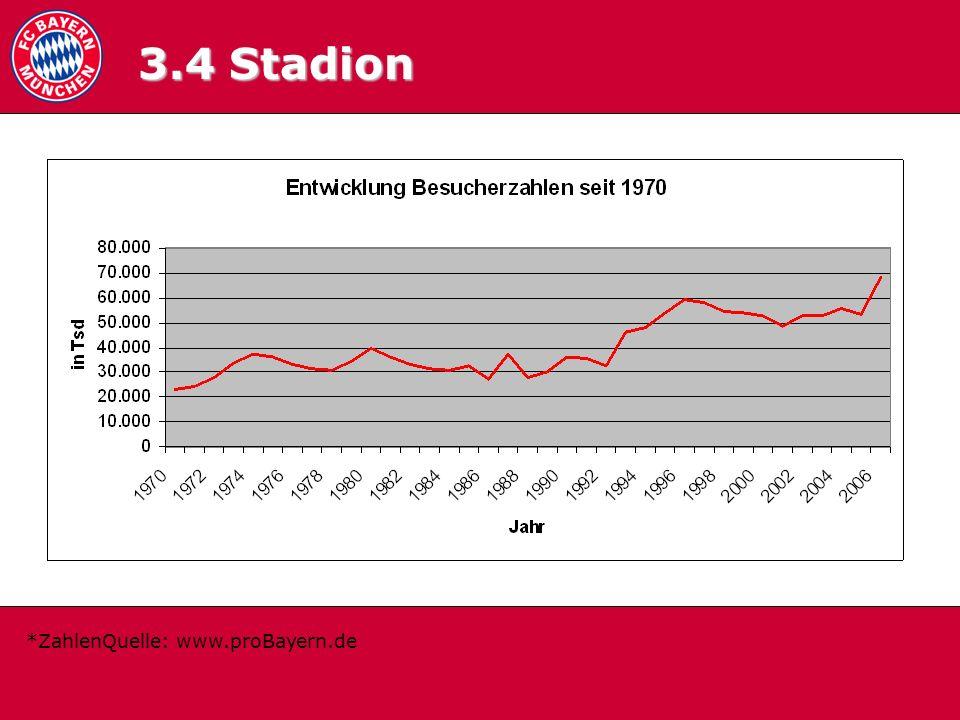 3.4 Zuschauerschnit t 3.4 Stadion *ZahlenQuelle: www.proBayern.de