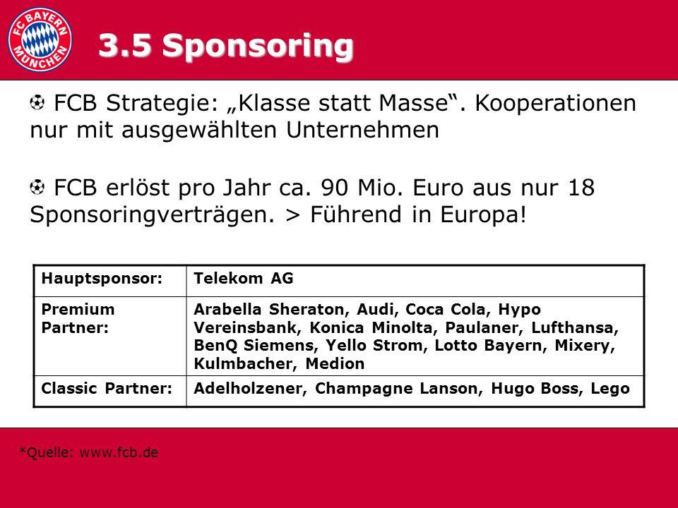 3.5 Sponsoring FCB Strategie: Klasse statt Masse. Kooperationen nur mit ausgewählten Unternehmen FCB erlöst pro Jahr ca. 90 Mio. Euro aus nur 18 Spons