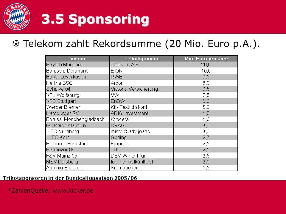 3.5 Trikotsponsoren 3.5 Sponsoring Telekom zahlt Rekordsumme (20 Mio. Euro p.A.). Trikotsponsoren in der Bundesligasaison 2005/06 *ZahlenQuelle: www.k