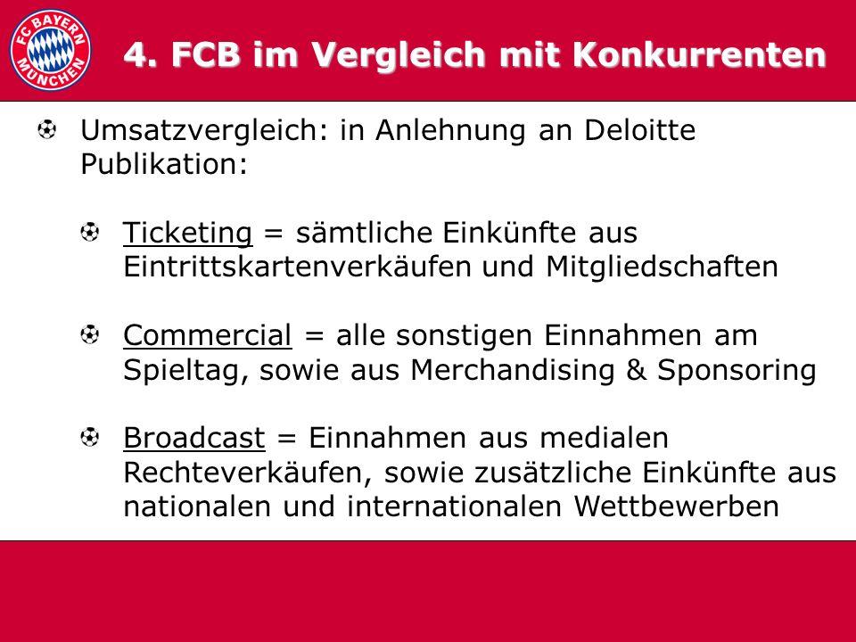4.0 Vergleich Umsatzvergleich: in Anlehnung an Deloitte Publikation: Ticketing = sämtliche Einkünfte aus Eintrittskartenverkäufen und Mitgliedschaften