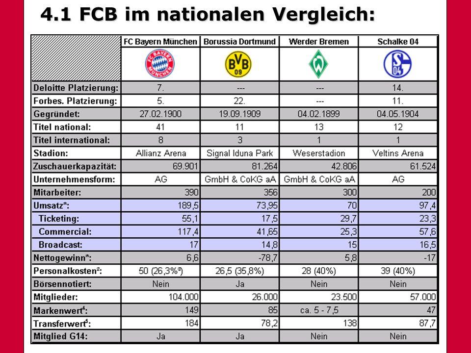 4.1 National 4.1 FCB im nationalen Vergleich: