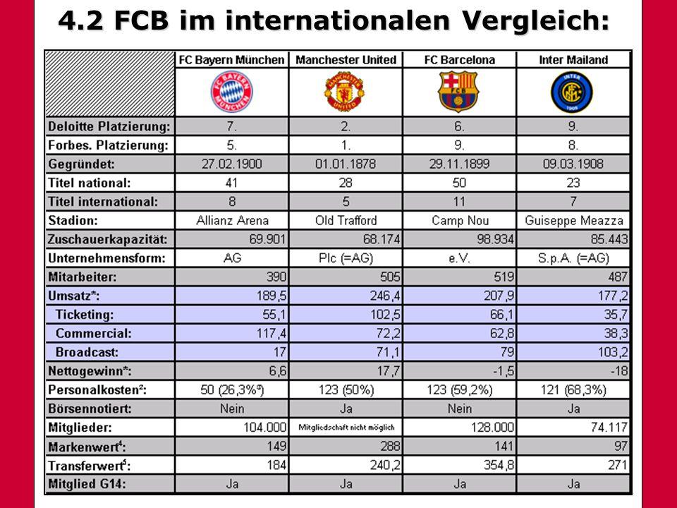 4.2 International 4.2 FCB im internationalen Vergleich: