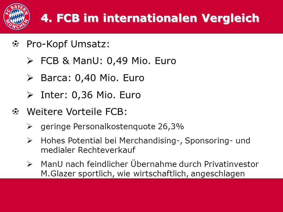 4.2 International Pro-Kopf Umsatz: FCB & ManU: 0,49 Mio. Euro Barca: 0,40 Mio. Euro Inter: 0,36 Mio. Euro Weitere Vorteile FCB: geringe Personalkosten