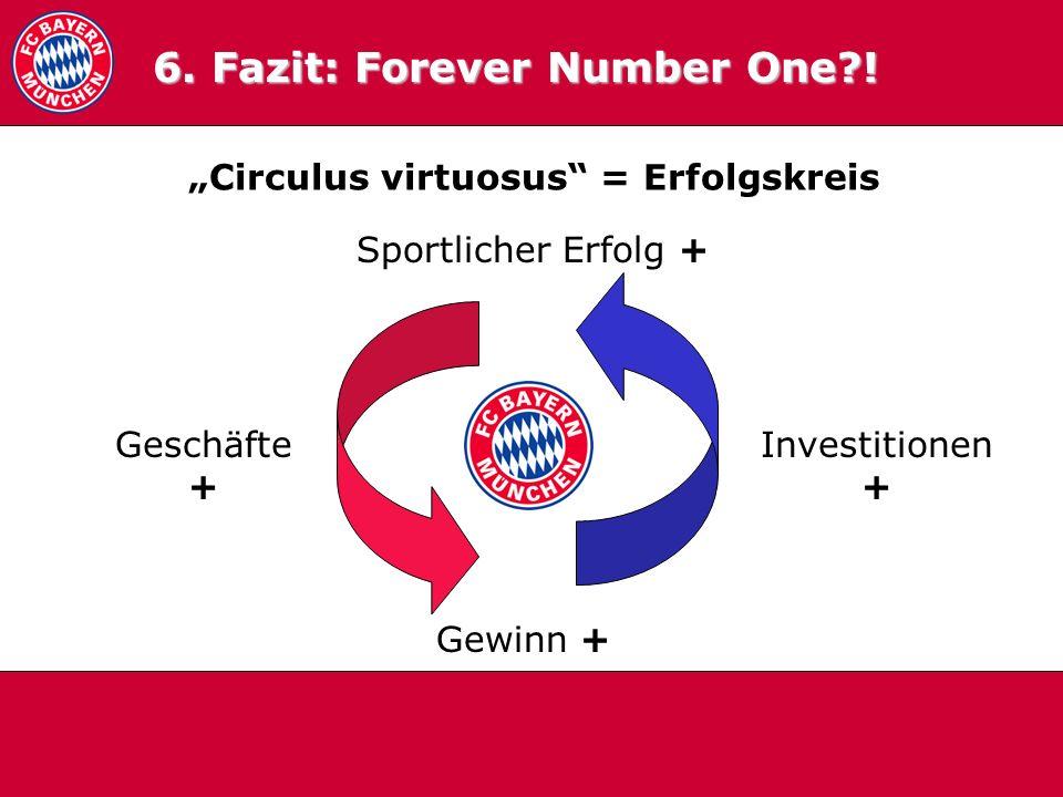 6.0 Fazit Circulus virtuosus = Erfolgskreis 6. Fazit: Forever Number One?! Sportlicher Erfolg + Gewinn + Investitionen + Geschäfte +