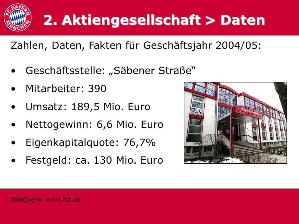 2.1 Daten 2. Aktiengesellschaft > Daten Zahlen, Daten, Fakten für Geschäftsjahr 2004/05: Geschäftsstelle: Säbener Straße Mitarbeiter: 390 Umsatz: 189,