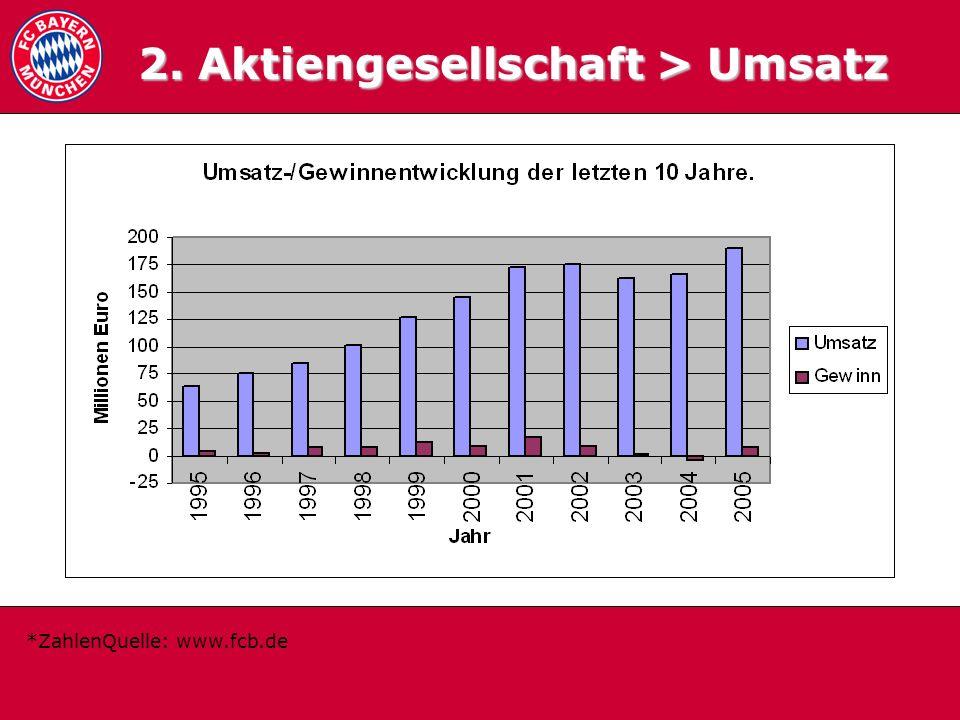 2.2 Umsatzentwickl ung 2. Aktiengesellschaft > Umsatz *ZahlenQuelle: www.fcb.de