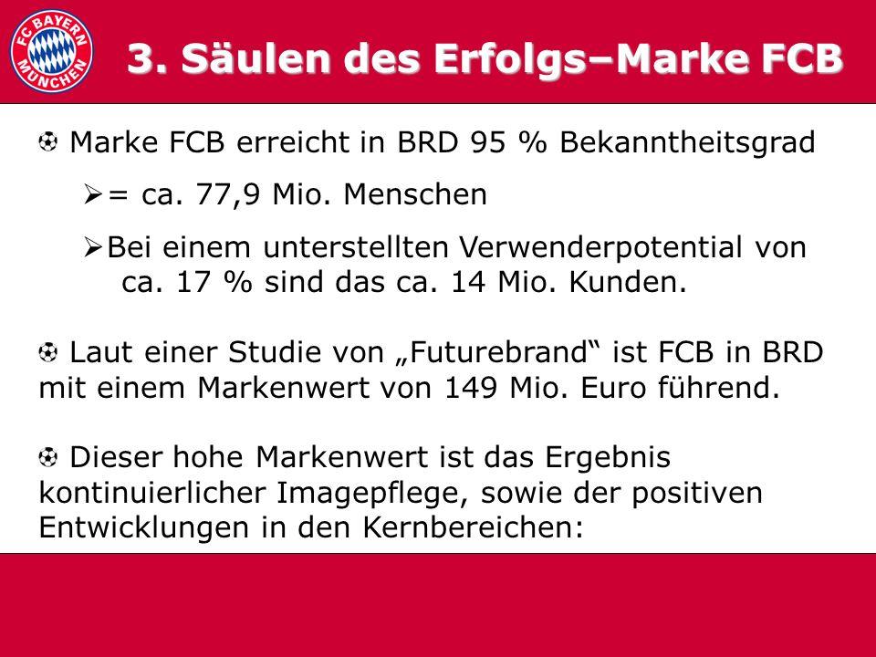 3.0 Säulen 3. Säulen des Erfolgs–Marke FCB Marke FCB erreicht in BRD 95 % Bekanntheitsgrad = ca. 77,9 Mio. Menschen Bei einem unterstellten Verwenderp