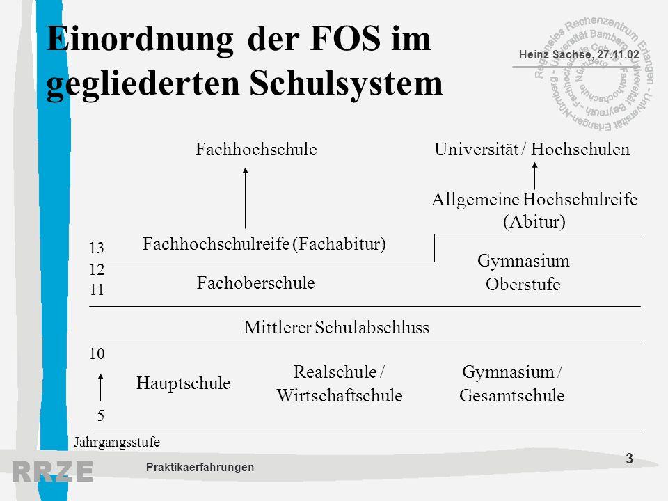 3 Heinz Sachse, 27.11.02 Praktikaerfahrungen Einordnung der FOS im gegliederten Schulsystem 13 12 11 10 5 Mittlerer Schulabschluss Jahrgangsstufe Haup