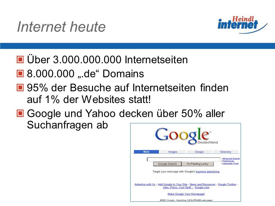 Internet heute Über 3.000.000.000 Internetseiten 8.000.000.de Domains 95% der Besuche auf Internetseiten finden auf 1% der Websites statt! Google und