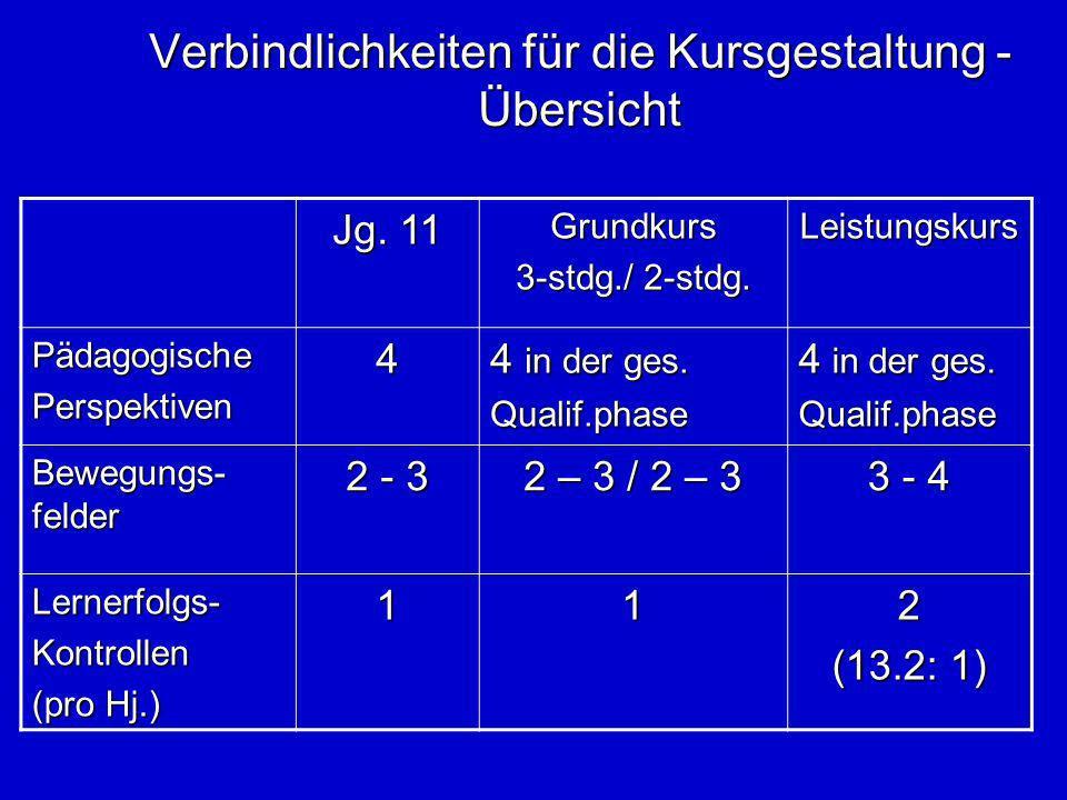 Verbindlichkeiten für die Kursgestaltung - Übersicht Jg. 11 Grundkurs 3-stdg./ 2-stdg. Leistungskurs PädagogischePerspektiven4 4 in der ges. Qualif.ph