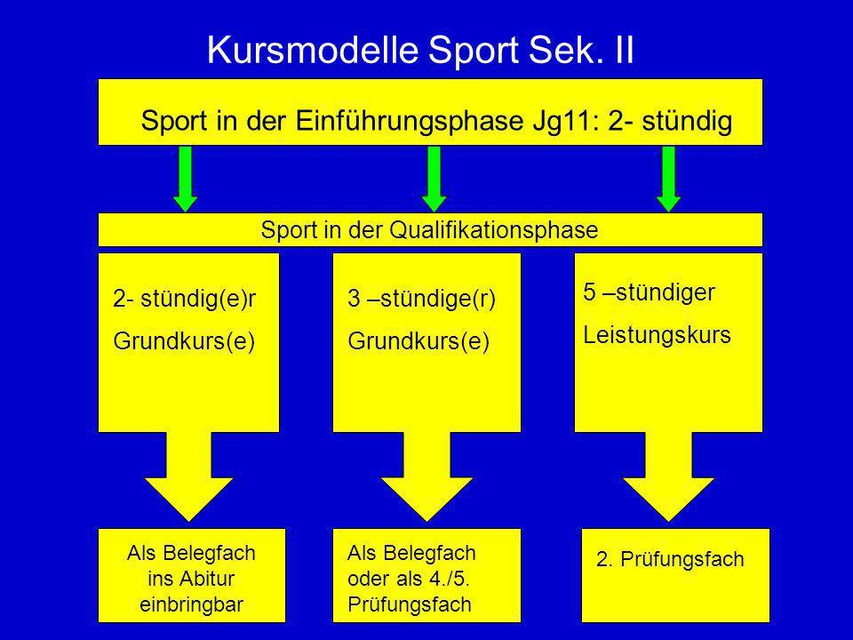 Kursmodelle Sport Sek. II Sport in der Einführungsphase Jg11: 2- stündig 2- stündig(e)r Grundkurs(e) 5 –stündiger Leistungskurs 3 –stündige(r) Grundku