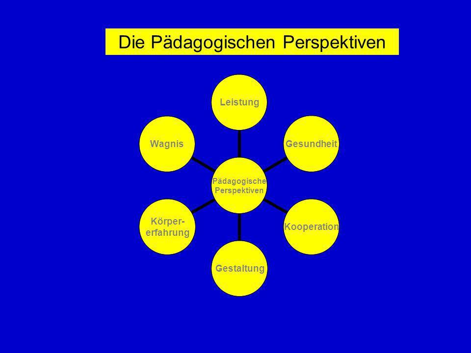 Pädagogische Perspektiven LeistungGesundheitKooperationGestaltung Körper- erfahrung Wagnis Die Pädagogischen Perspektiven