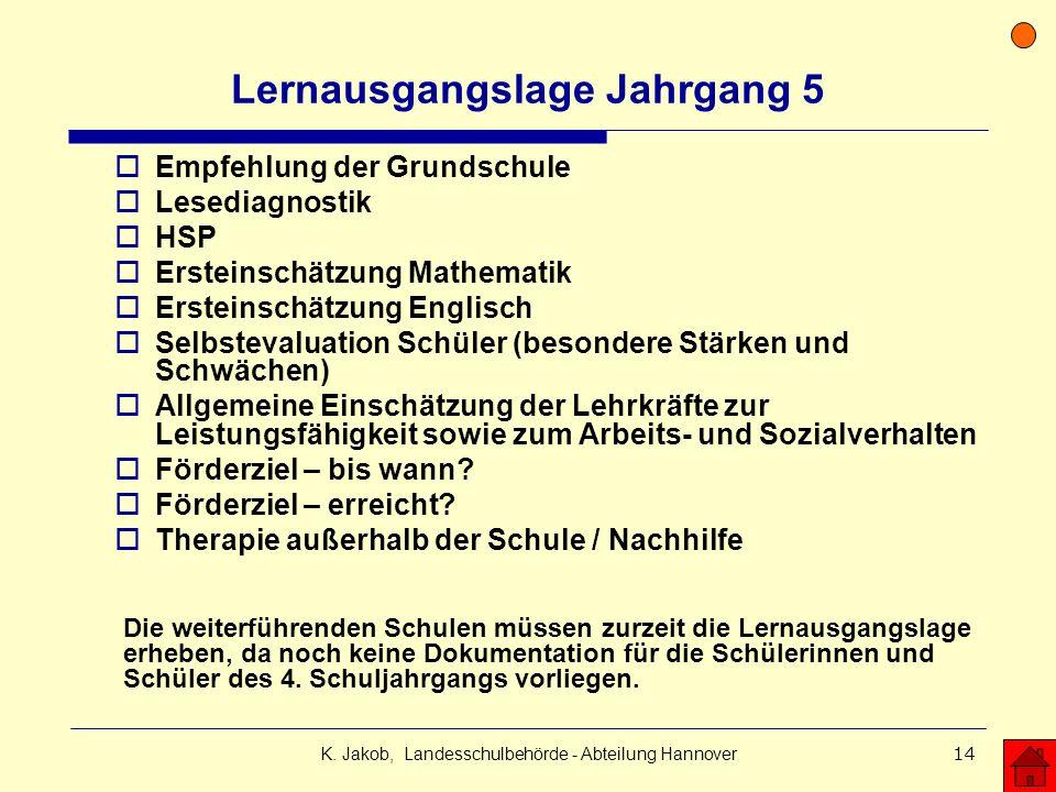 K. Jakob, Landesschulbehörde - Abteilung Hannover14 Lernausgangslage Jahrgang 5 Empfehlung der Grundschule Lesediagnostik HSP Ersteinschätzung Mathema