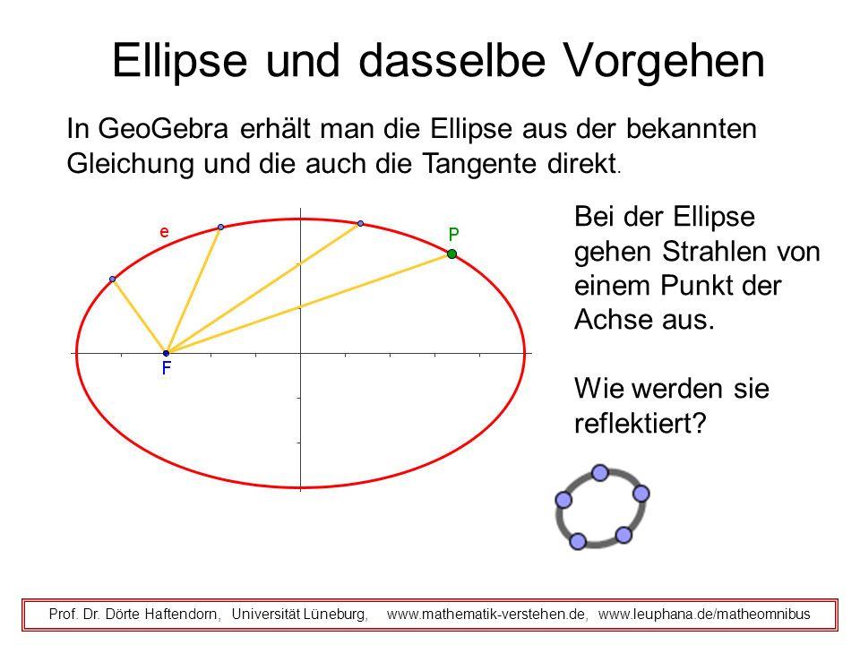 Ellipse und dasselbe Vorgehen Prof. Dr. Dörte Haftendorn, Universität Lüneburg, www.mathematik-verstehen.de, www.leuphana.de/matheomnibus Bei der Elli