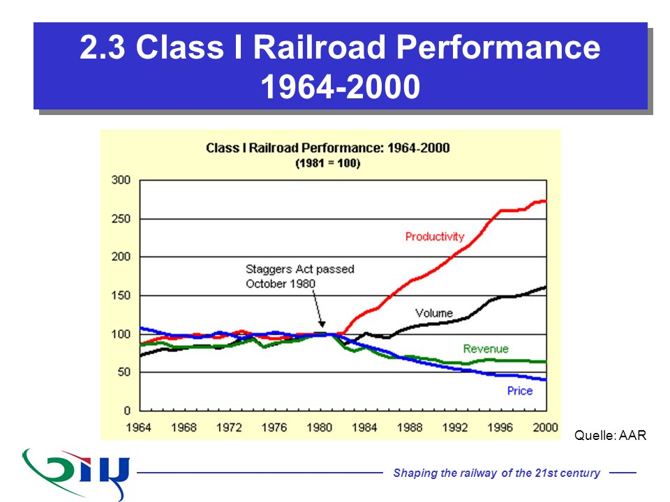 Shaping the railway of the 21st century 2.3 Class I Railroad Performance 1964-2000 Quelle: AAR