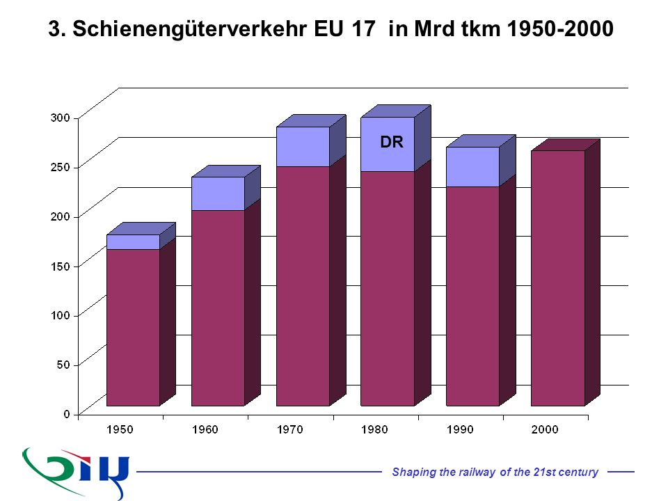 Shaping the railway of the 21st century DR 3. Schienengüterverkehr EU 17 in Mrd tkm 1950-2000