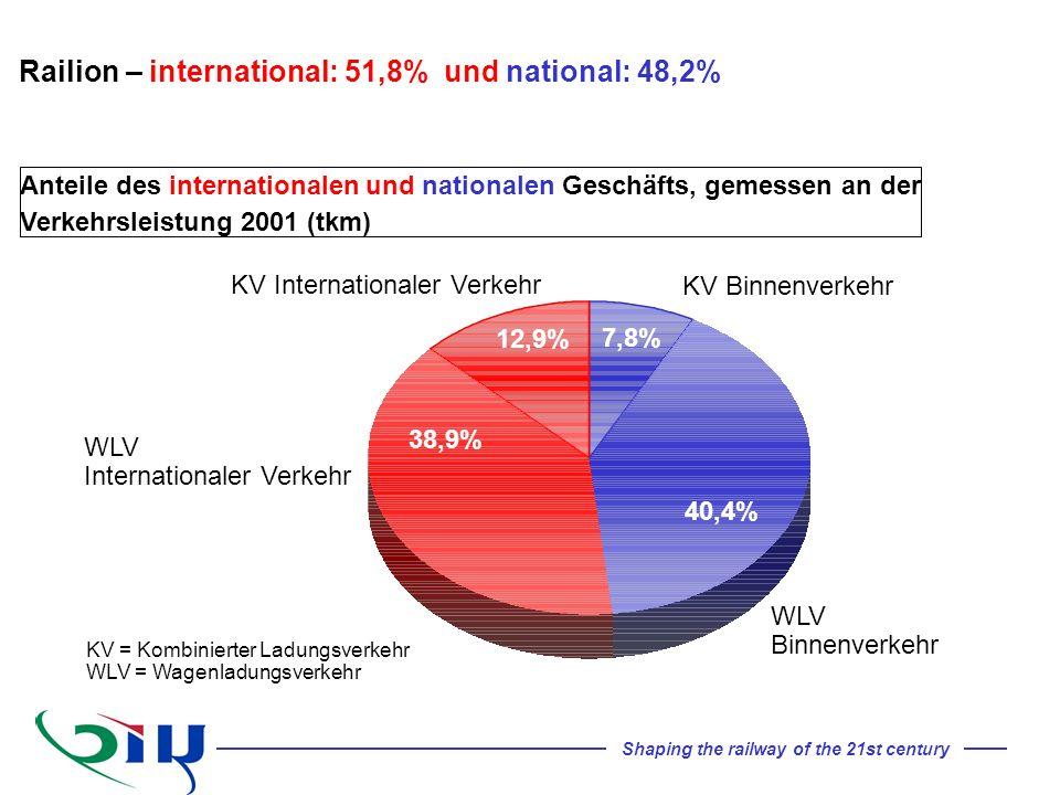 Anteile des internationalen und nationalen Geschäfts, gemessen an der Verkehrsleistung 2001 (tkm) WLV Binnenverkehr WLV Internationaler Verkehr 40,4%