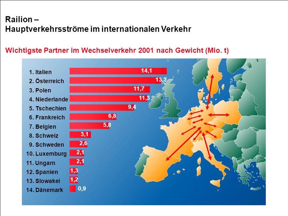 Shaping the railway of the 21st century Railion – Hauptverkehrsströme im internationalen Verkehr 1. Italien 2. Österreich 3. Polen 4. Niederlande 5. T