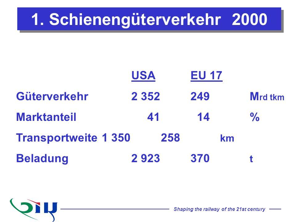 Shaping the railway of the 21st century 1. Schienengüterverkehr 2000 USA EU 17 Güterverkehr 2 352 249 M rd tkm Marktanteil 41 14% Transportweite 1 350