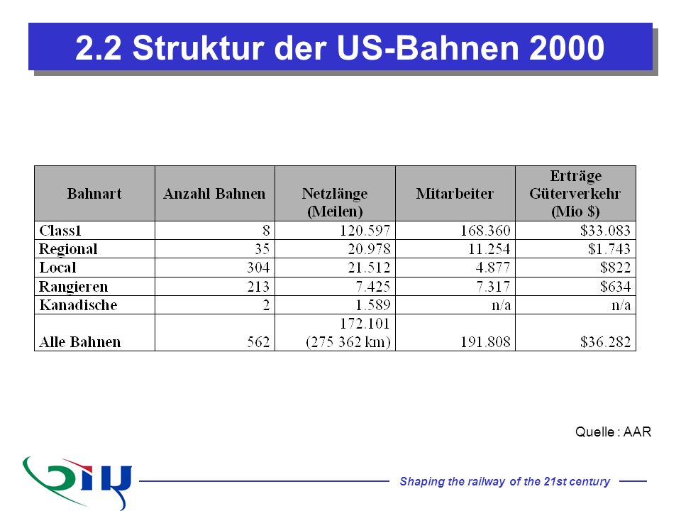 Shaping the railway of the 21st century 2.2 Struktur der US-Bahnen 2000 Quelle : AAR