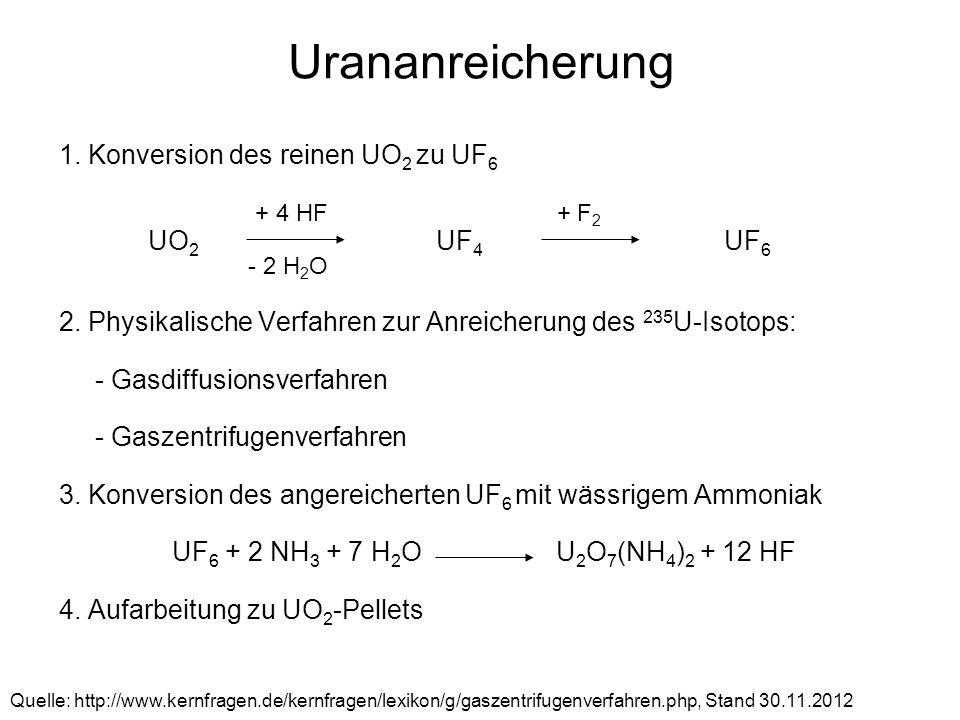 Urananreicherung 1. Konversion des reinen UO 2 zu UF 6 UO 2 UF 4 UF 6 2. Physikalische Verfahren zur Anreicherung des 235 U-Isotops: - Gasdiffusionsve