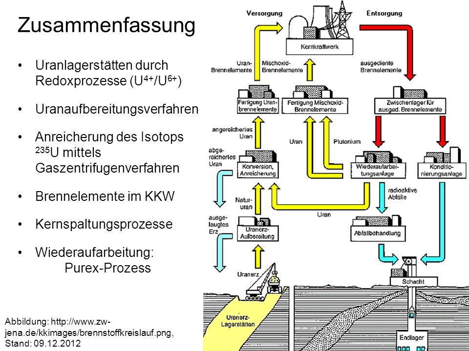 Zusammenfassung Uranlagerstätten durch Redoxprozesse (U 4+ /U 6+ ) Uranaufbereitungsverfahren Anreicherung des Isotops 235 U mittels Gaszentrifugenver