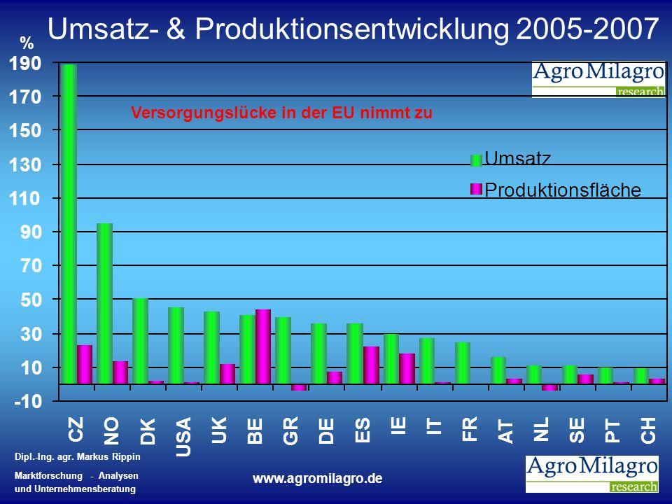 Dipl.-Ing. agr. Markus Rippin Marktforschung - Analysen und Unternehmensberatung www.agromilagro.de Umsatz- & Produktionsentwicklung 2005-2007 -10 10