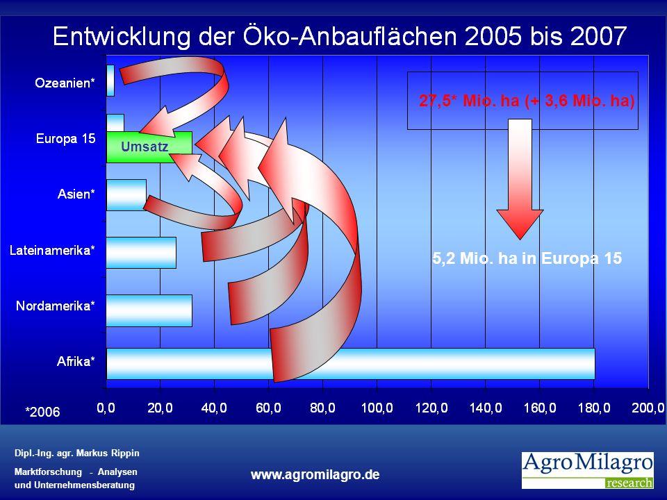 Dipl.-Ing. agr. Markus Rippin Marktforschung - Analysen und Unternehmensberatung www.agromilagro.de Umsatz 27,5* Mio. ha (+ 3,6 Mio. ha) 5,2 Mio. ha i