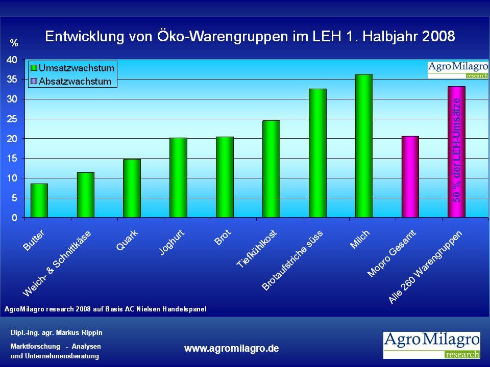 Dipl.-Ing. agr. Markus Rippin Marktforschung - Analysen und Unternehmensberatung www.agromilagro.de 50 % der LEH-Umsätze