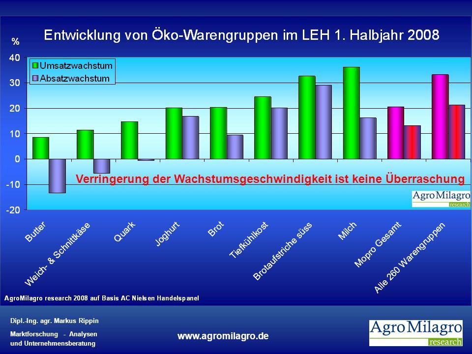 Dipl.-Ing. agr. Markus Rippin Marktforschung - Analysen und Unternehmensberatung www.agromilagro.de Verringerung der Wachstumsgeschwindigkeit ist kein