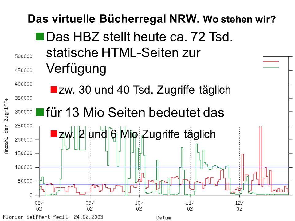 HBZ Florian Seiffert Das virtuelle Bücherregal NRW. Wo stehen wir? nDas HBZ stellt heute ca. 72 Tsd. statische HTML-Seiten zur Verfügung nzw. 30 und 4
