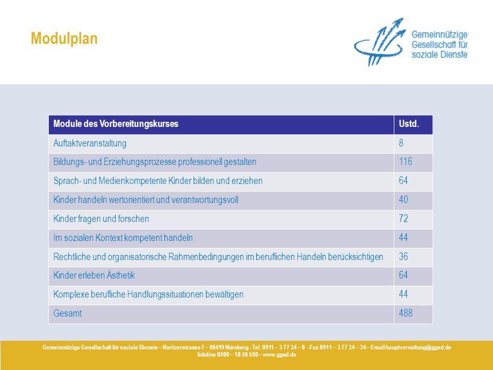 Modulplan Gemeinnützige Gesellschaft für soziale Dienste – Roritzerstrasse 7 – 90419 Nürnberg - Tel. 0911 – 3 77 34 – 0 - Fax 0911 – 3 77 34 – 34 – Em