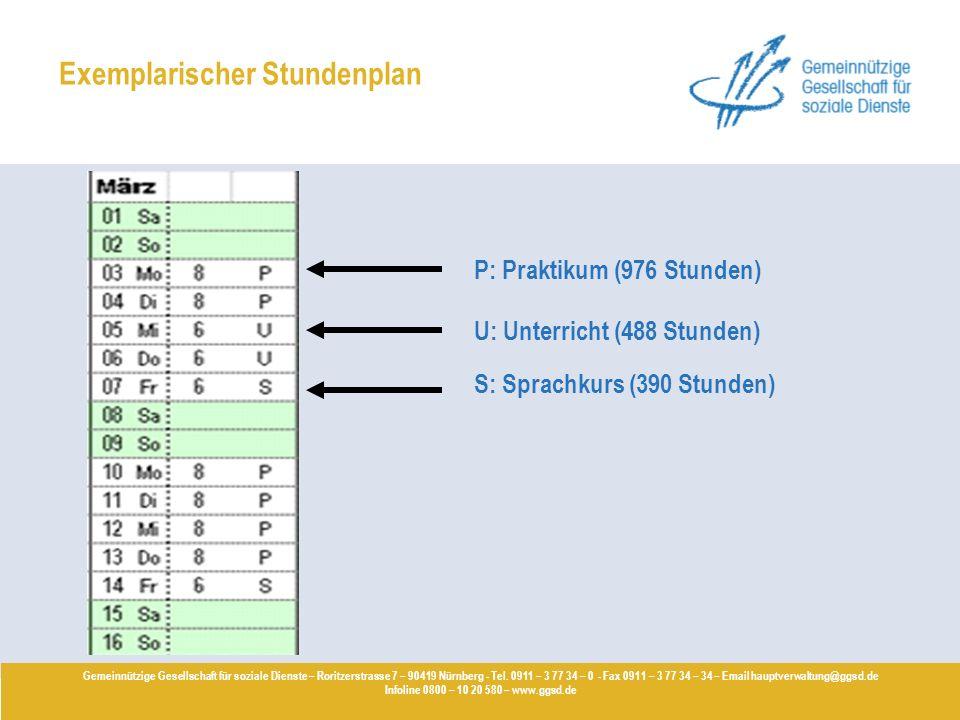 Exemplarischer Stundenplan P: Praktikum (976 Stunden) Gemeinnützige Gesellschaft für soziale Dienste – Roritzerstrasse 7 – 90419 Nürnberg - Tel. 0911