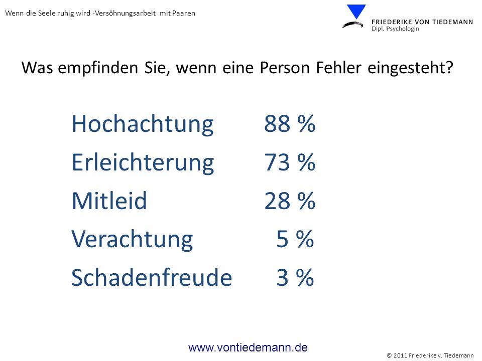 Wenn die Seele ruhig wird -Versöhnungsarbeit mit Paaren © 2011 Friederike v. Tiedemann www.vontiedemann.de Hochachtung 88 % Erleichterung 73 % Mitleid