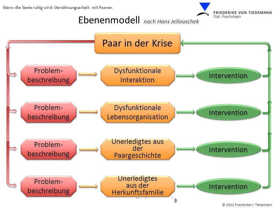 Wenn die Seele ruhig wird -Versöhnungsarbeit mit Paaren © 2011 Friederike v. Tiedemann www.vontiedemann.de Ebenenmodell nach Hans Jellouschek Problem-
