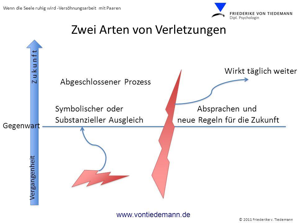 Wenn die Seele ruhig wird -Versöhnungsarbeit mit Paaren © 2011 Friederike v. Tiedemann www.vontiedemann.de Zwei Arten von Verletzungen Vergangenheit G