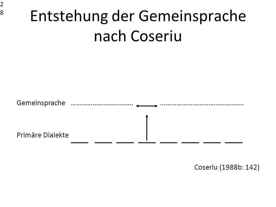 Entstehung der Gemeinsprache nach Coseriu Gemeinsprache …………………………….. ……………………………………….. Primäre Dialekte Coseriu (1988b: 142)28