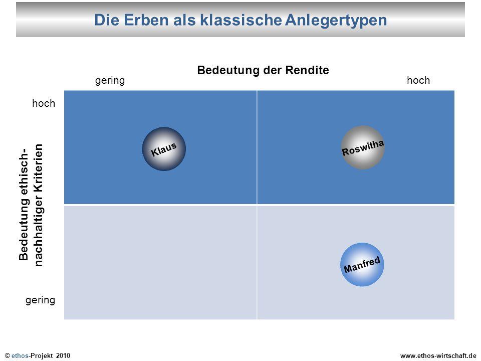 © ethos-Projekt 2010www.ethos-wirtschaft.de Klaus Roswitha Manfred Die Erben als klassische Anlegertypen Bedeutung der Rendite geringhoch gering Bedeu