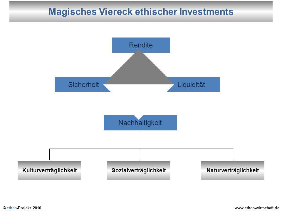© ethos-Projekt 2010www.ethos-wirtschaft.de Rendite Nachhaltigkeit KulturverträglichkeitSozialverträglichkeitNaturverträglichkeit LiquiditätSicherheit