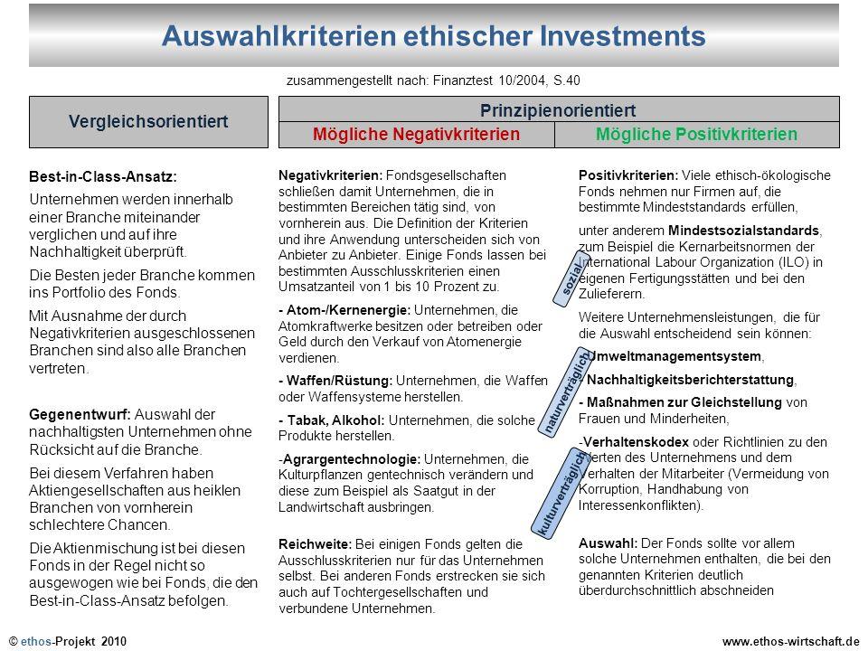 © ethos-Projekt 2010www.ethos-wirtschaft.de Auswahlkriterien Best-in-Class-Ansatz: Unternehmen werden innerhalb einer Branche miteinander verglichen u