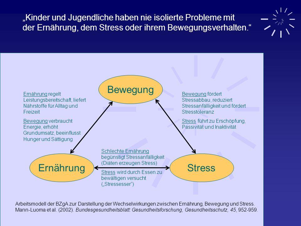 ErnährungStress Bewegung Bewegung fördert Stressabbau, reduziert Stressanfälligkeit und fördert Stresstoleranz Stress führt zu Erschöpfung, Passivität