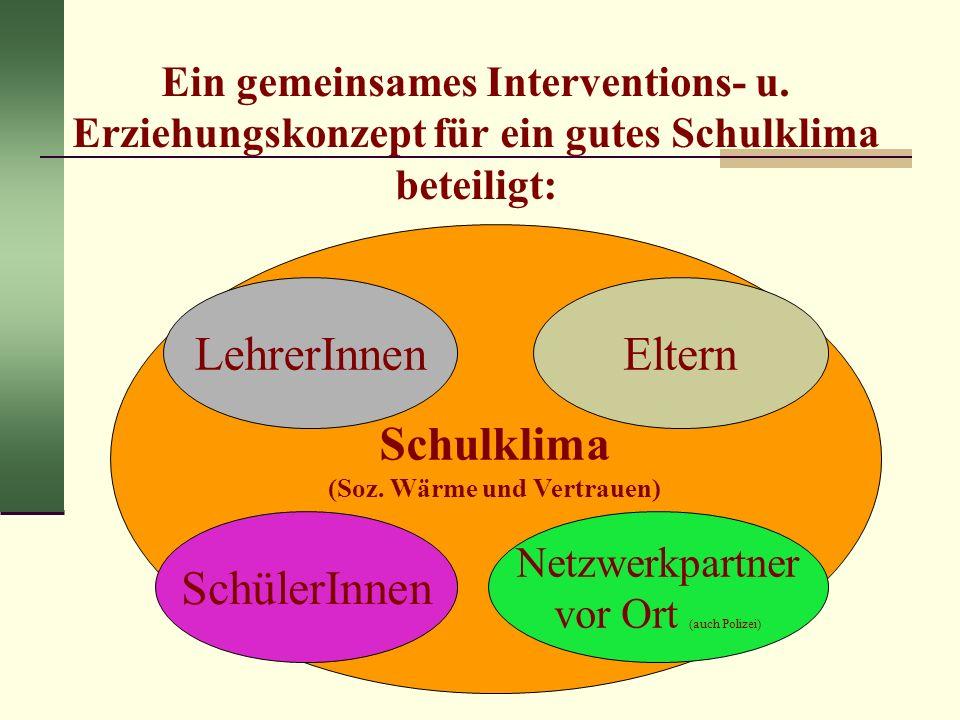 Ein gemeinsames Interventions- u. Erziehungskonzept für ein gutes Schulklima beteiligt: Schulklima (Soz. Wärme und Vertrauen) LehrerInnen SchülerInnen