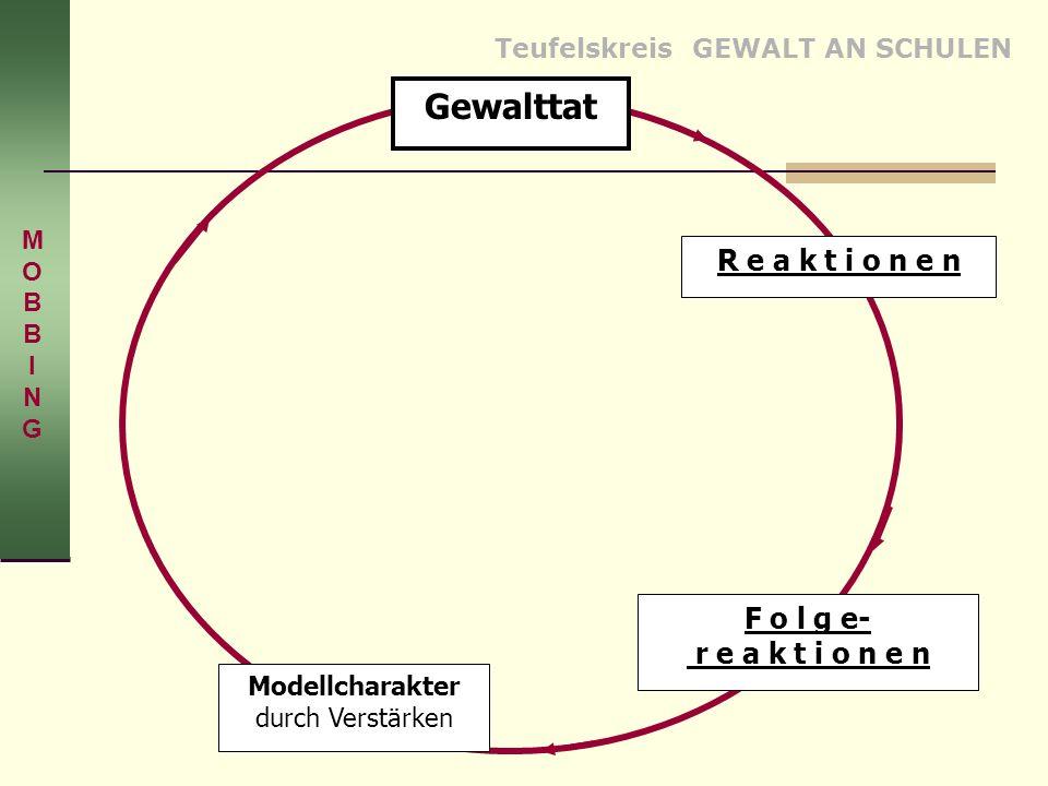 Teufelskreis GEWALT AN SCHULEN R e a k t i o n e n Gewalttat F o l g e- r e a k t i o n e n Modellcharakter durch Verstärken MOBBINGMOBBING