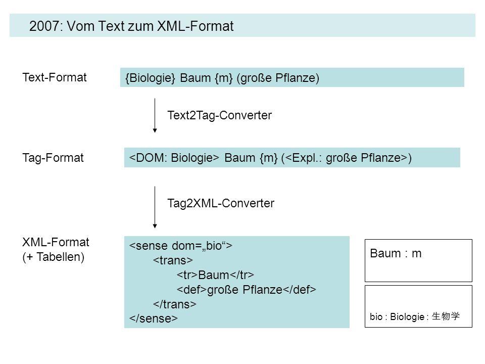 2007: Vom Text zum XML-Format {Biologie} Baum {m} (große Pflanze) Baum große Pflanze Baum {m} ( ) Baum : m Text-Format Tag-Format XML-Format (+ Tabell
