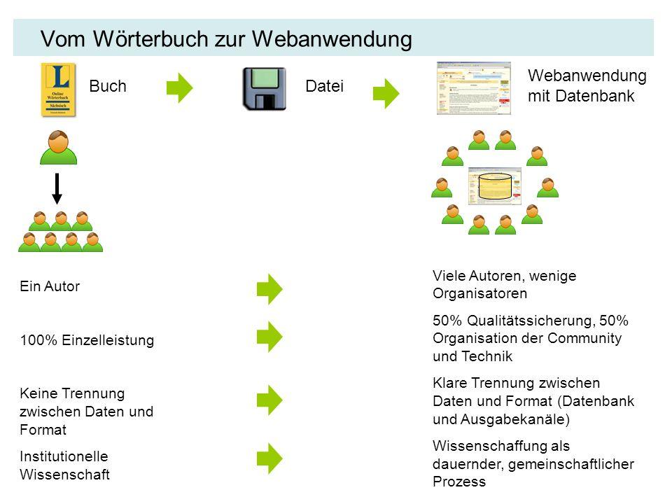 Vom Wörterbuch zur Webanwendung BuchDatei Webanwendung mit Datenbank Ein Autor 100% Einzelleistung Keine Trennung zwischen Daten und Format Institutio