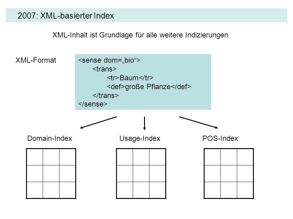 2007: XML-basierter Index Baum große Pflanze XML-Format Domain-IndexUsage-IndexPOS-Index XML-Inhalt ist Grundlage für alle weitere Indizierungen