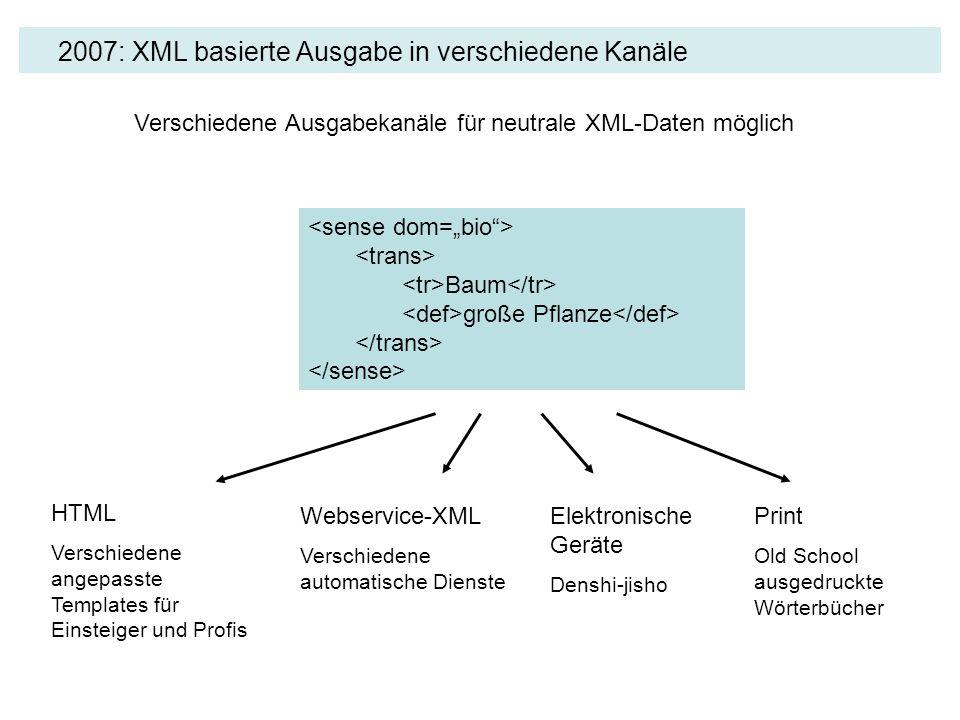 2007: XML basierte Ausgabe in verschiedene Kanäle Baum große Pflanze Verschiedene Ausgabekanäle für neutrale XML-Daten möglich HTML Verschiedene angep