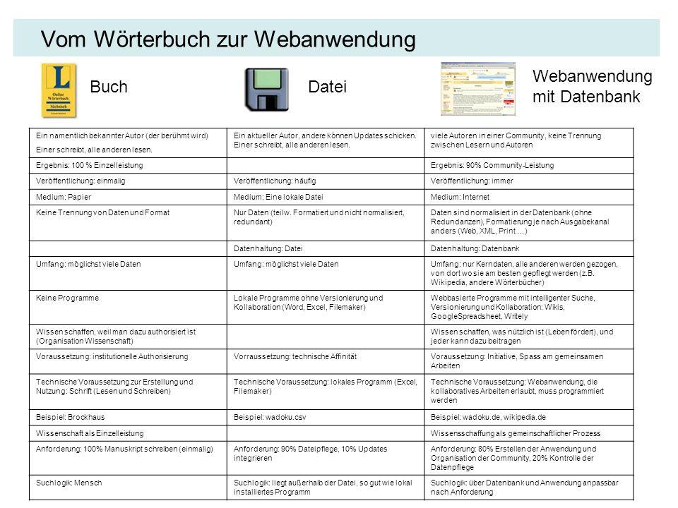 www.wadoku.de Seit 2001: www.wadoku.de Basiert auf Ulrich Apels WaDokuJT-Datei User können neue Einträge erstellen und kommentieren Hierarchisierte Suchtreffer Beste Treffer oben System: Dedicated Server JavaServerPages & MySQL Database