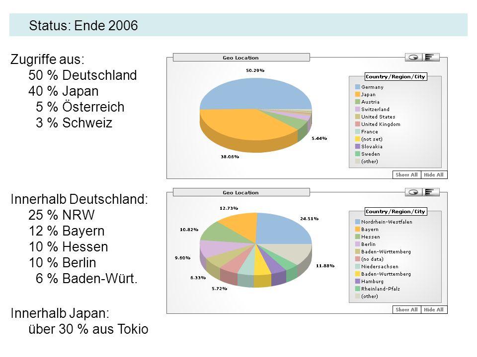 Status: Ende 2006 Zugriffe aus: 50 % Deutschland 40 % Japan 5 % Österreich 3 % Schweiz Innerhalb Deutschland: 25 % NRW 12 % Bayern 10 % Hessen 10 % Be