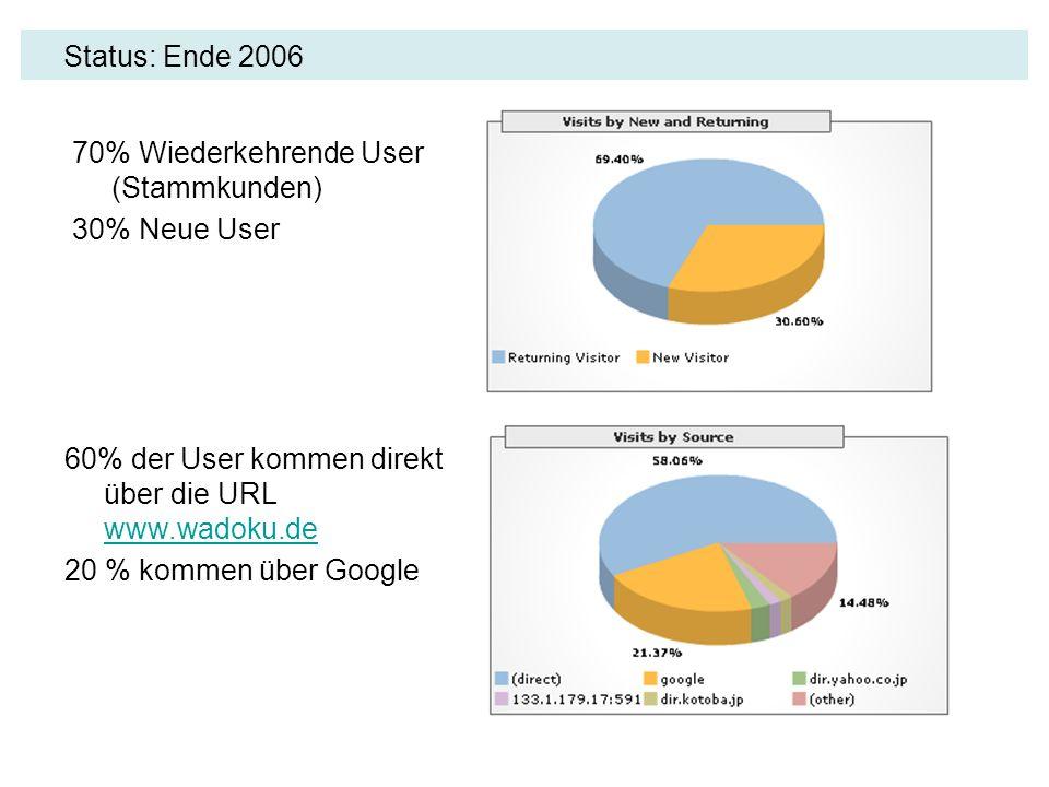 Status: Ende 2006 70% Wiederkehrende User (Stammkunden) 30% Neue User 60% der User kommen direkt über die URL www.wadoku.de www.wadoku.de 20 % kommen